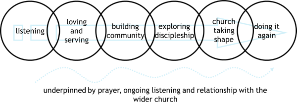 The journey of starting a fresh expression of church through listening, loving and serving, building community and exploring discipleship